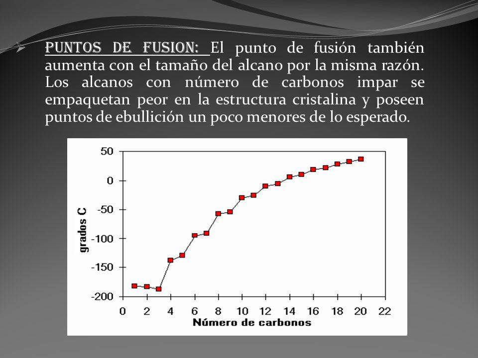 PUNTOS DE FUSION: El punto de fusión también aumenta con el tamaño del alcano por la misma razón.