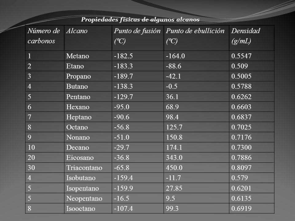 Propiedades físicas de algunos alcanos