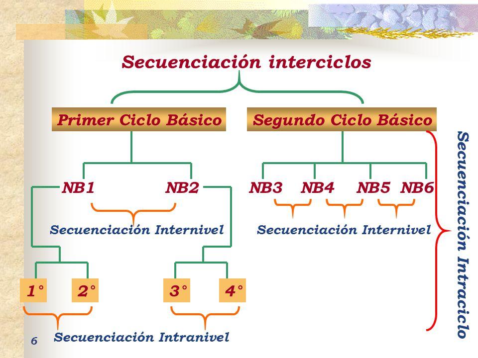 Secuenciación interciclos