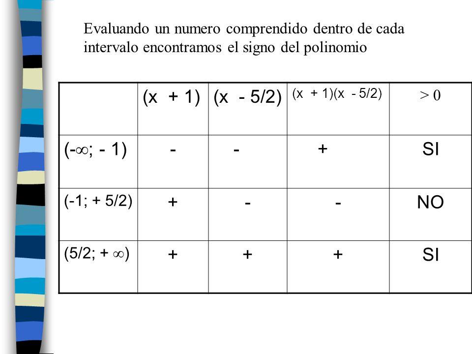 (x + 1) (x - 5/2) (-; - 1) - + SI NO