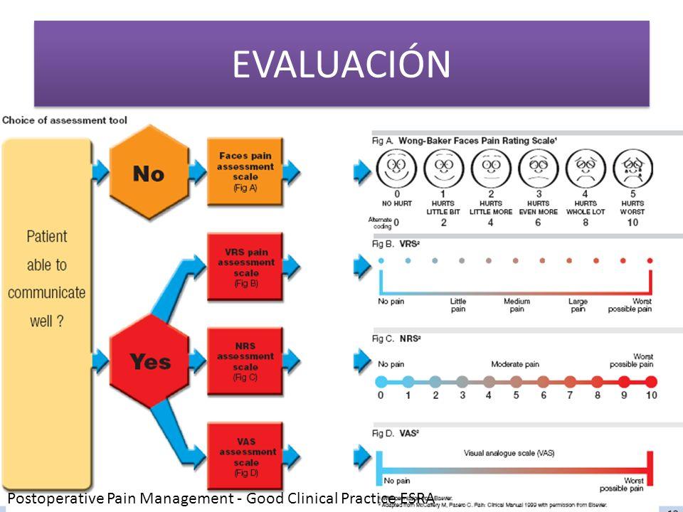EVALUACIÓN Postoperative Pain Management - Good Clinical Practice ESRA