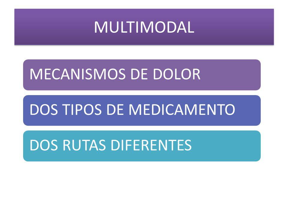 MULTIMODAL MECANISMOS DE DOLOR DOS TIPOS DE MEDICAMENTO