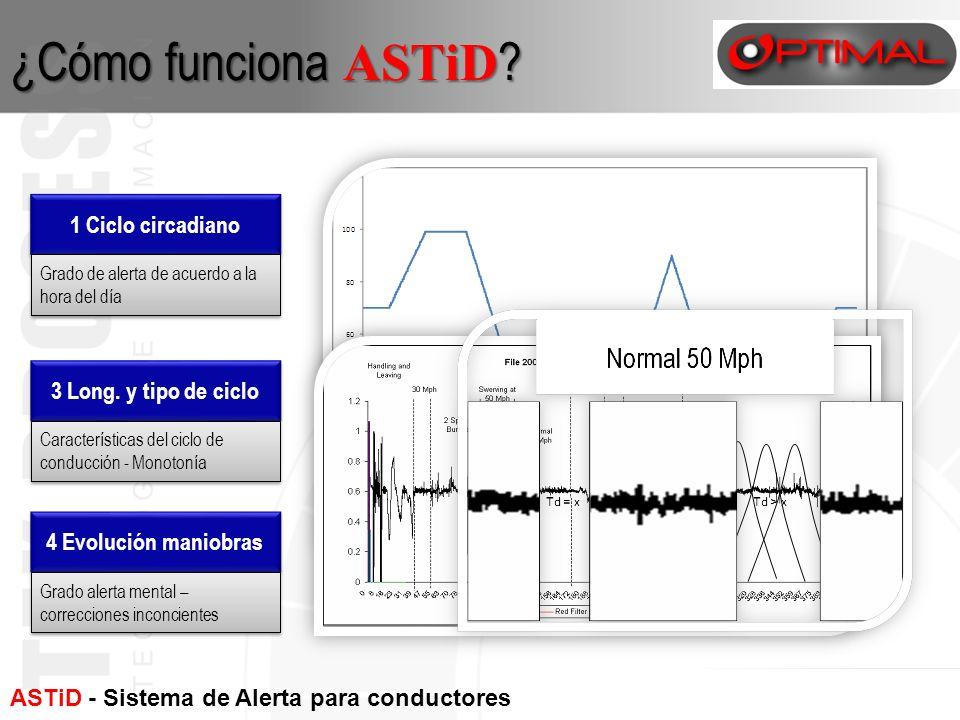 ¿Cómo funciona ASTiD 1 Ciclo circadiano Base conocimiento Sistema