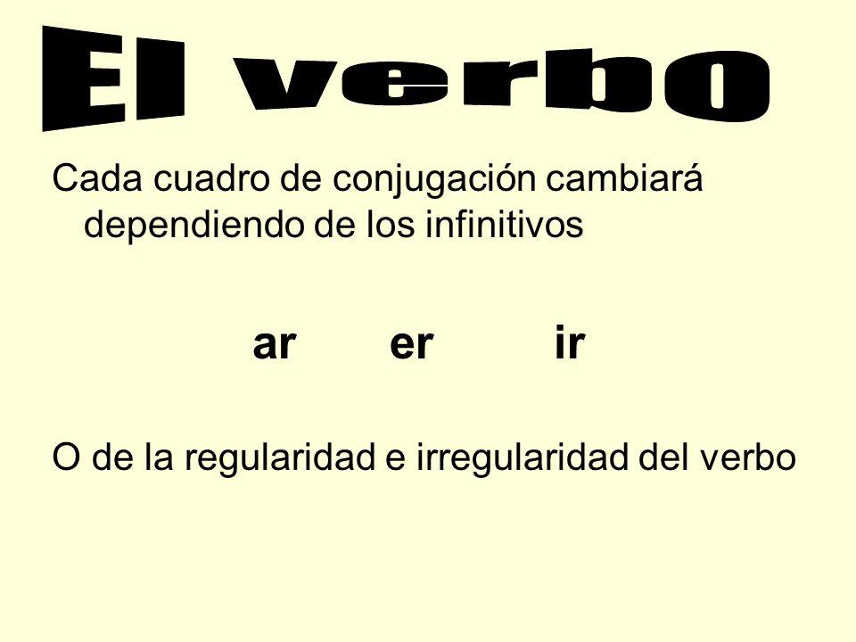 El verbo Cada cuadro de conjugación cambiará dependiendo de los infinitivos. ar er ir.