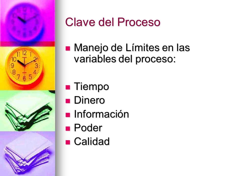 Clave del Proceso Manejo de Límites en las variables del proceso: