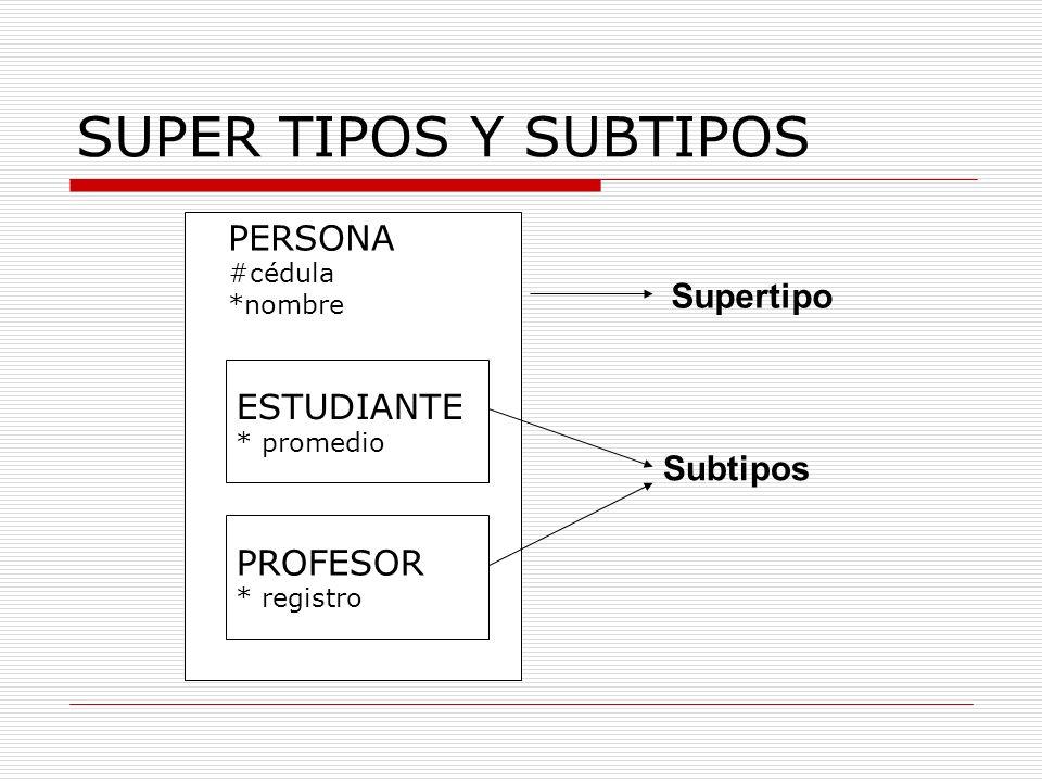 SUPER TIPOS Y SUBTIPOS PERSONA Supertipo ESTUDIANTE Subtipos PROFESOR