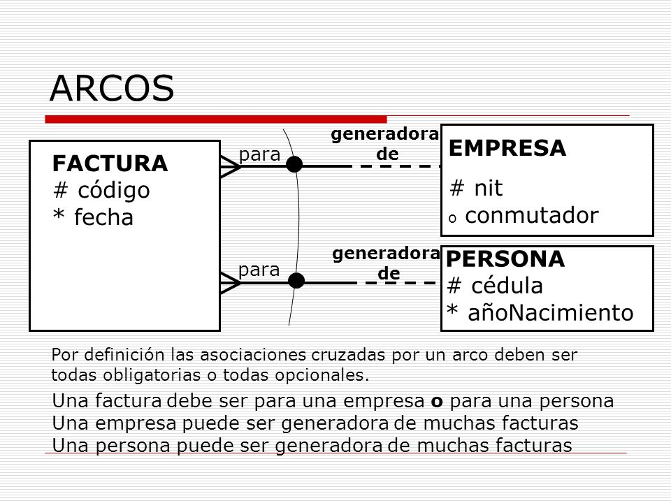 ARCOS EMPRESA FACTURA # nit o conmutador # código * fecha PERSONA