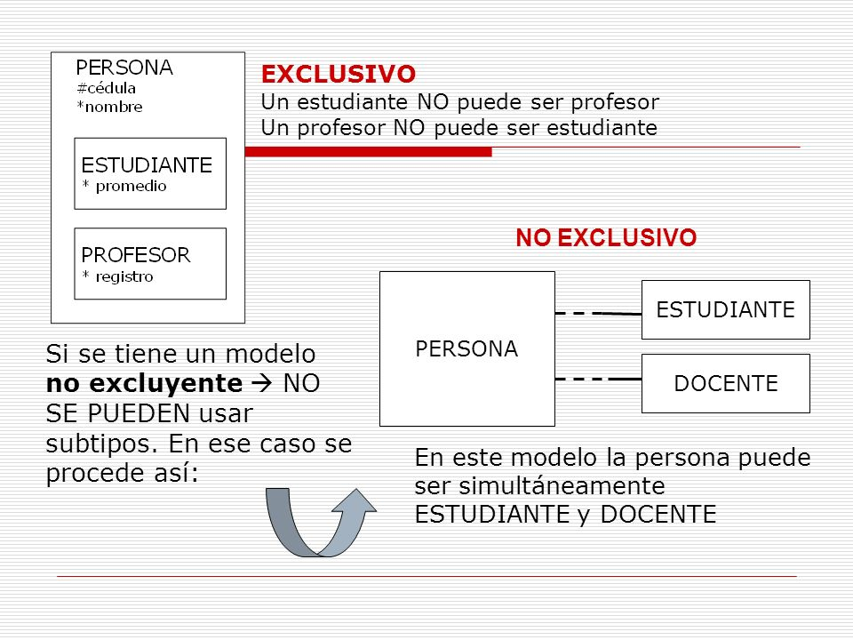 EXCLUSIVO Un estudiante NO puede ser profesor. Un profesor NO puede ser estudiante. NO EXCLUSIVO.