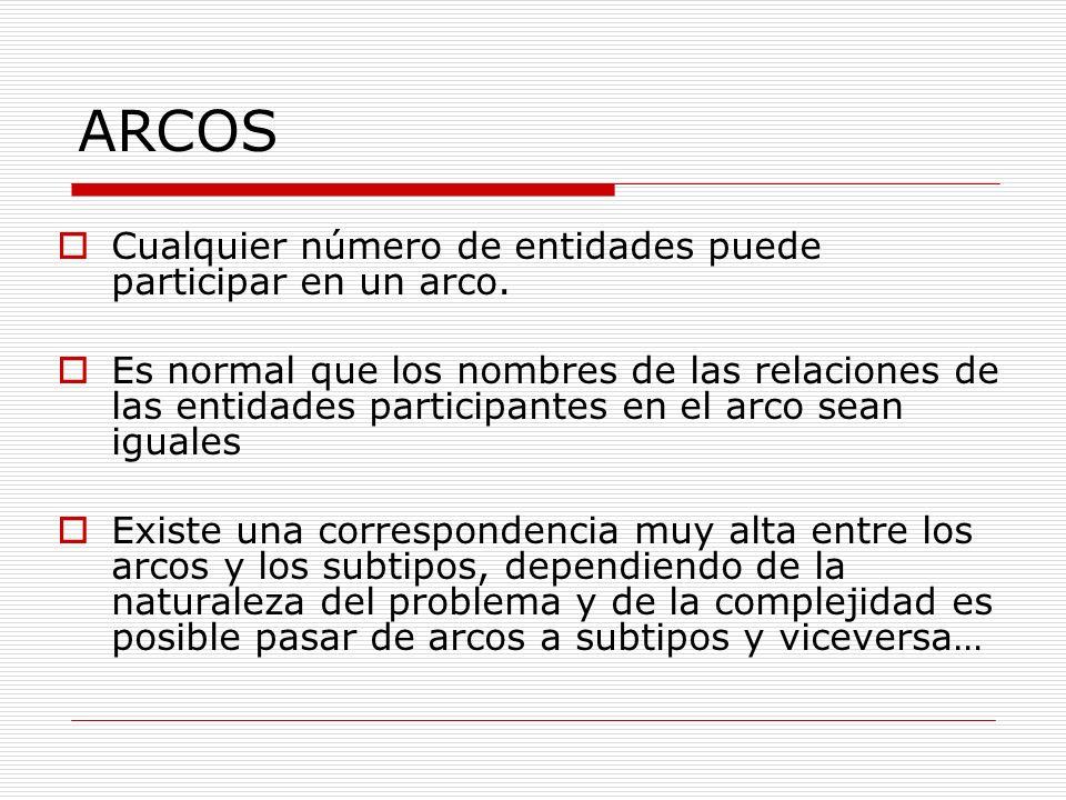ARCOS Cualquier número de entidades puede participar en un arco.