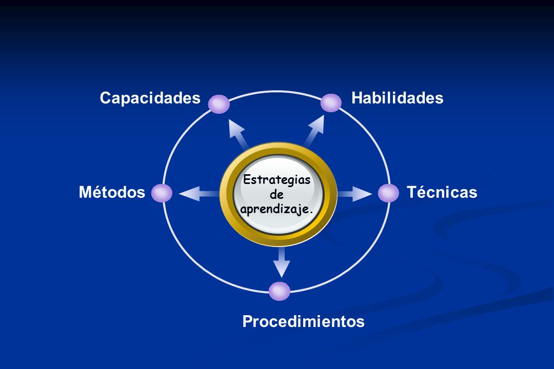 Estrategias de aprendizaje.