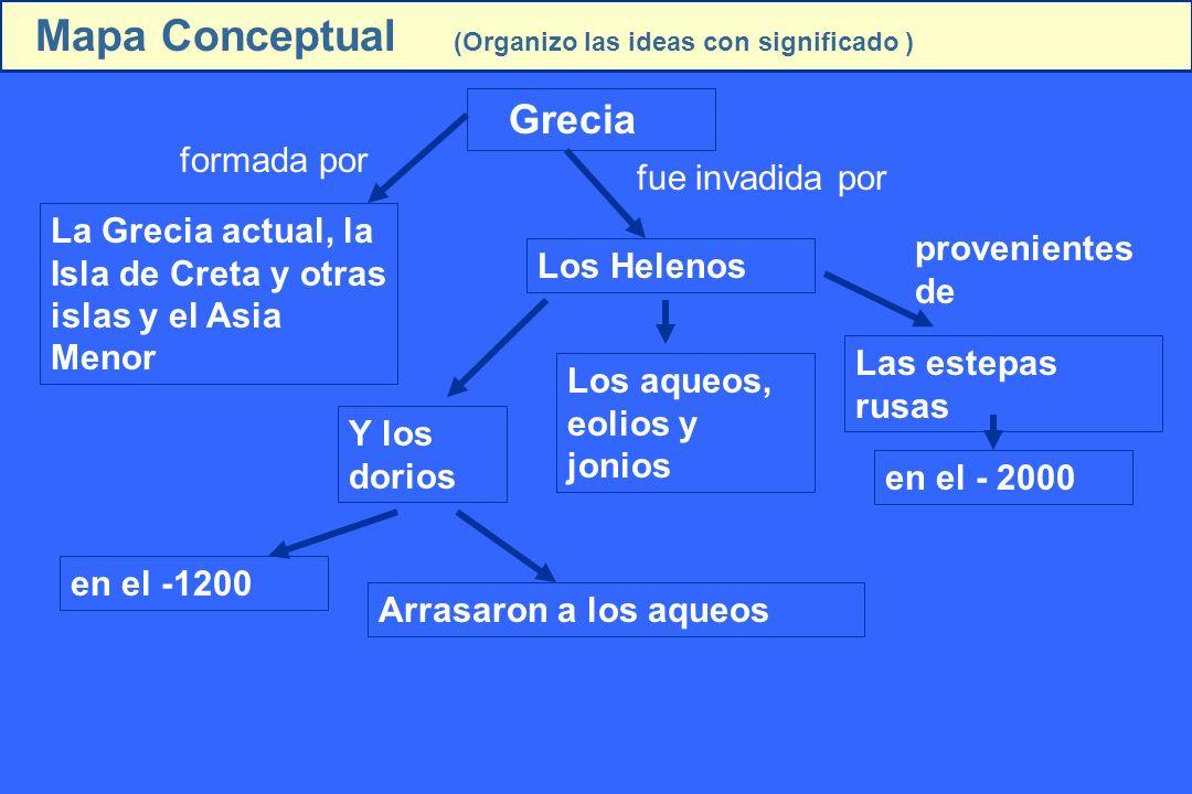 Mapa Conceptual (Organizo las ideas con significado )