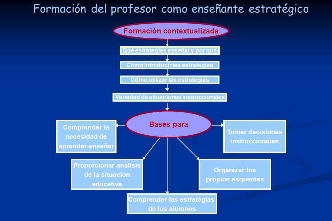 Formación del profesor como enseñante estratégico