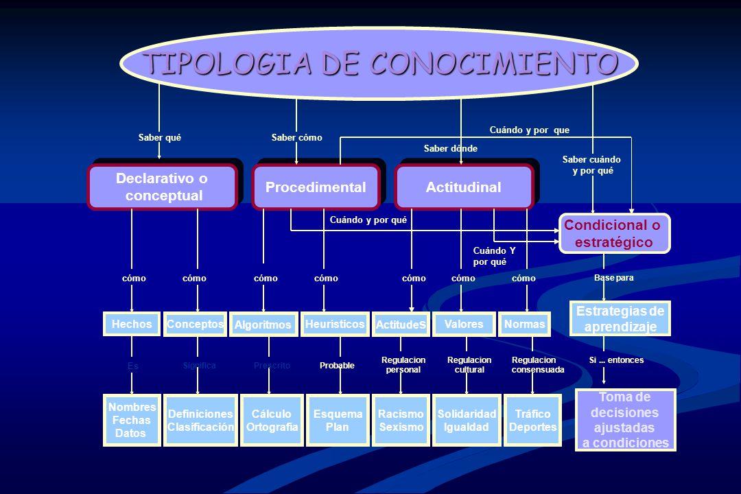 TIPOLOGIA DE CONOCIMIENTO
