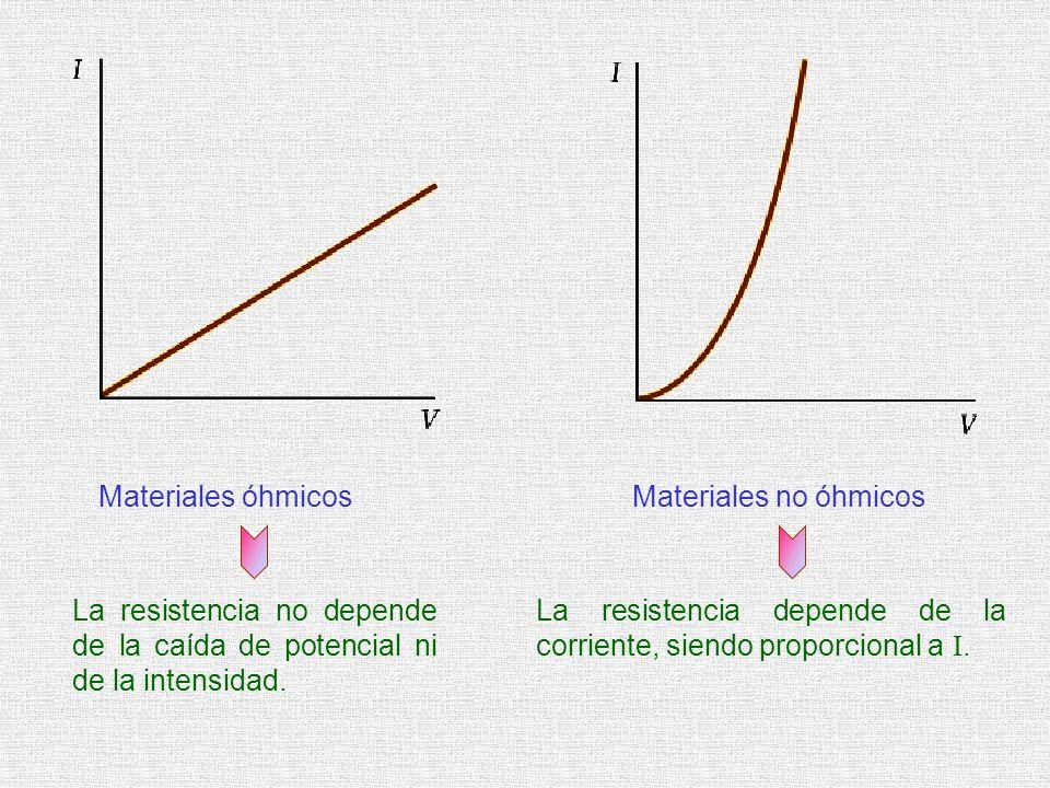 Materiales óhmicos Materiales no óhmicos. La resistencia no depende de la caída de potencial ni de la intensidad.