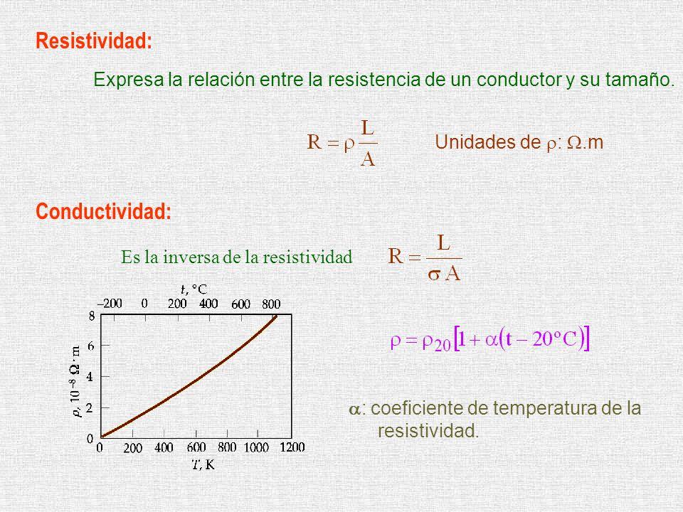 Resistividad: Conductividad: