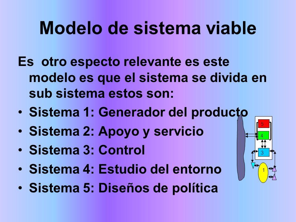 Modelo de sistema viable