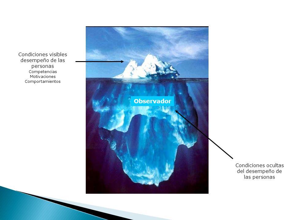 Condiciones visibles desempeño de las personas