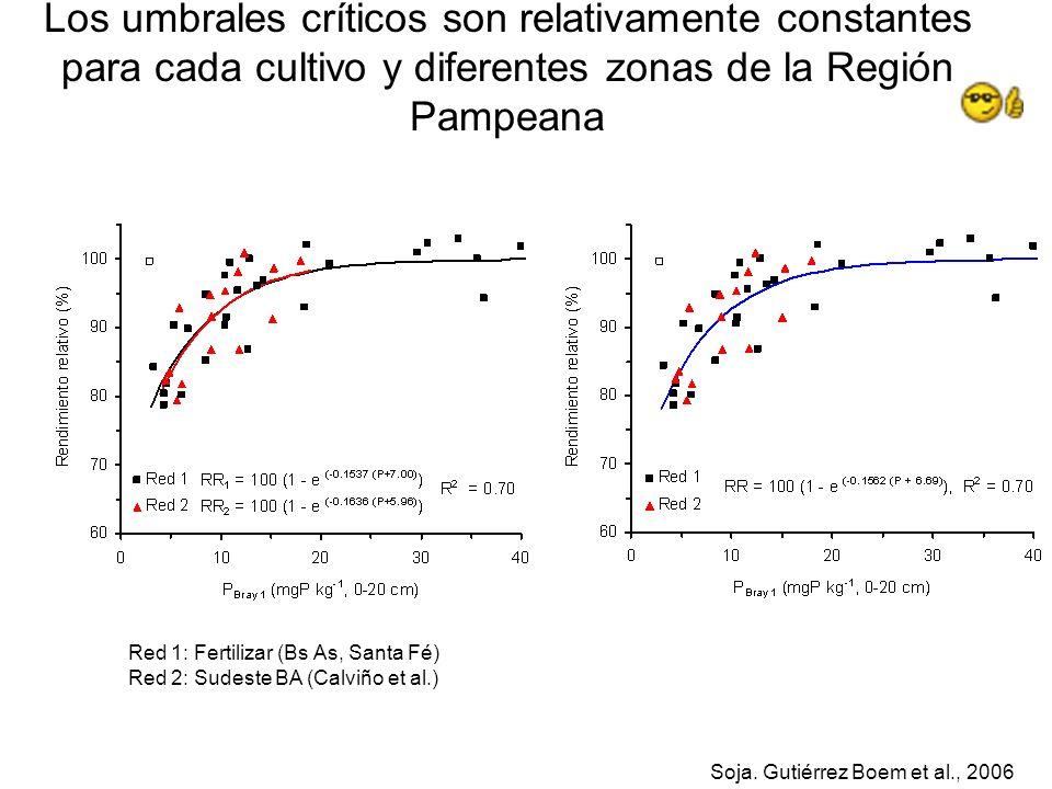 Los umbrales críticos son relativamente constantes para cada cultivo y diferentes zonas de la Región Pampeana