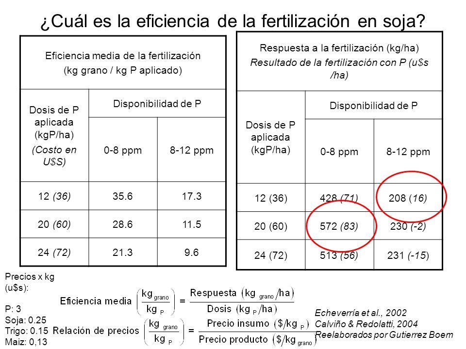 ¿Cuál es la eficiencia de la fertilización en soja