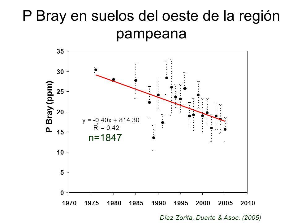 P Bray en suelos del oeste de la región pampeana