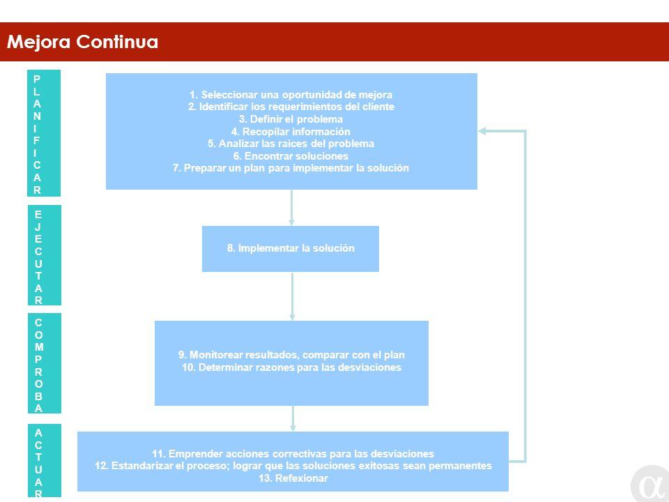Mejora Continua PECA (Planificar – Ejecutar – Comprobar – Actuar) P