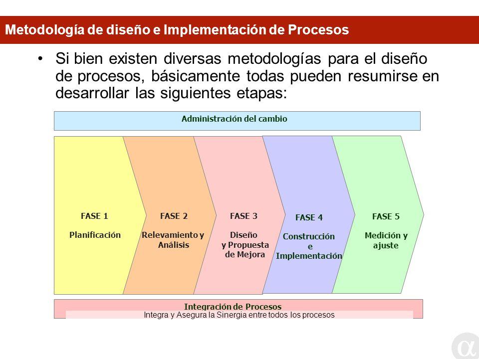 Administración del cambio Integración de Procesos