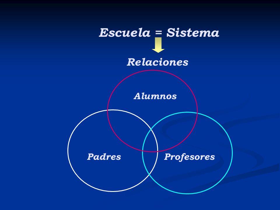 Escuela = Sistema Relaciones Alumnos Padres Profesores