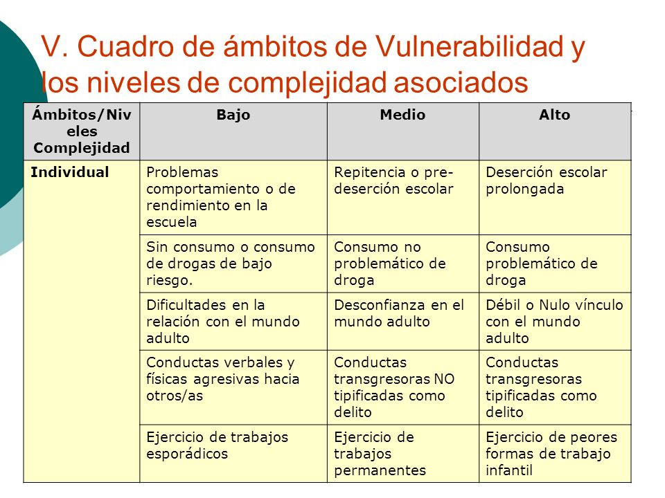 Ámbitos/Niveles Complejidad