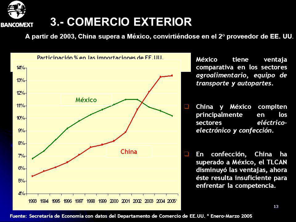 Participación % en las importaciones de EE.UU.