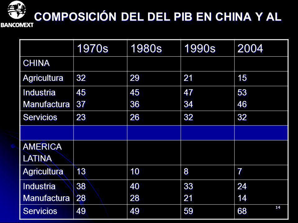COMPOSICIÓN DEL DEL PIB EN CHINA Y AL