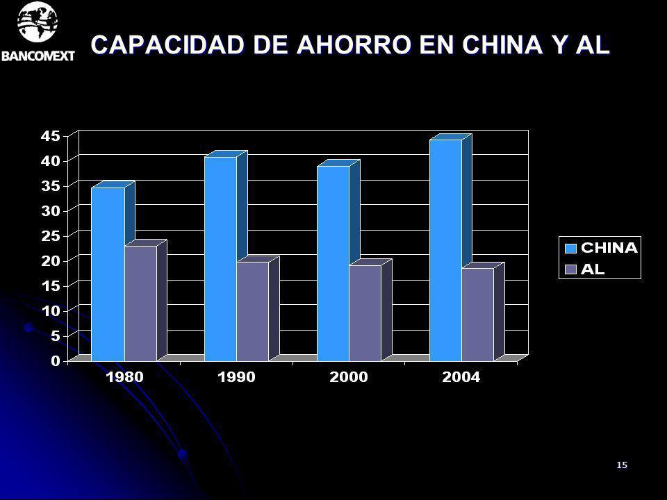 CAPACIDAD DE AHORRO EN CHINA Y AL