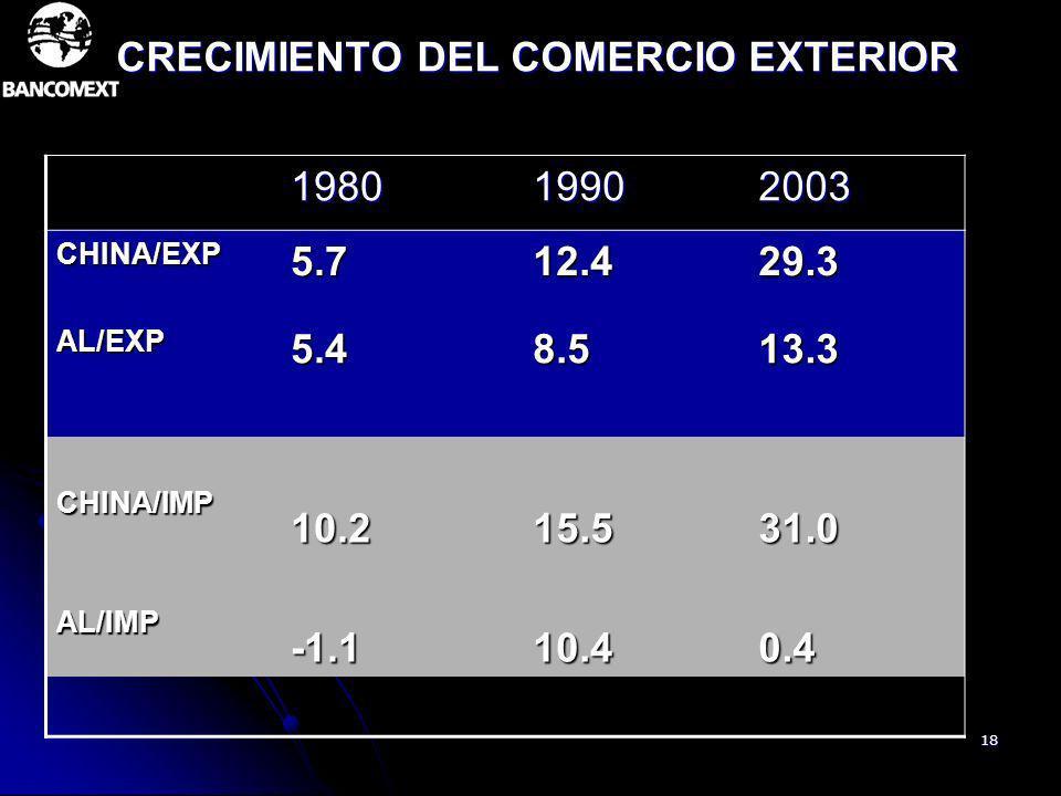 CRECIMIENTO DEL COMERCIO EXTERIOR