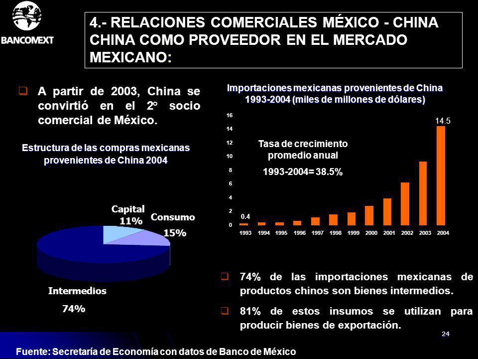 Estructura de las compras mexicanas provenientes de China 2004