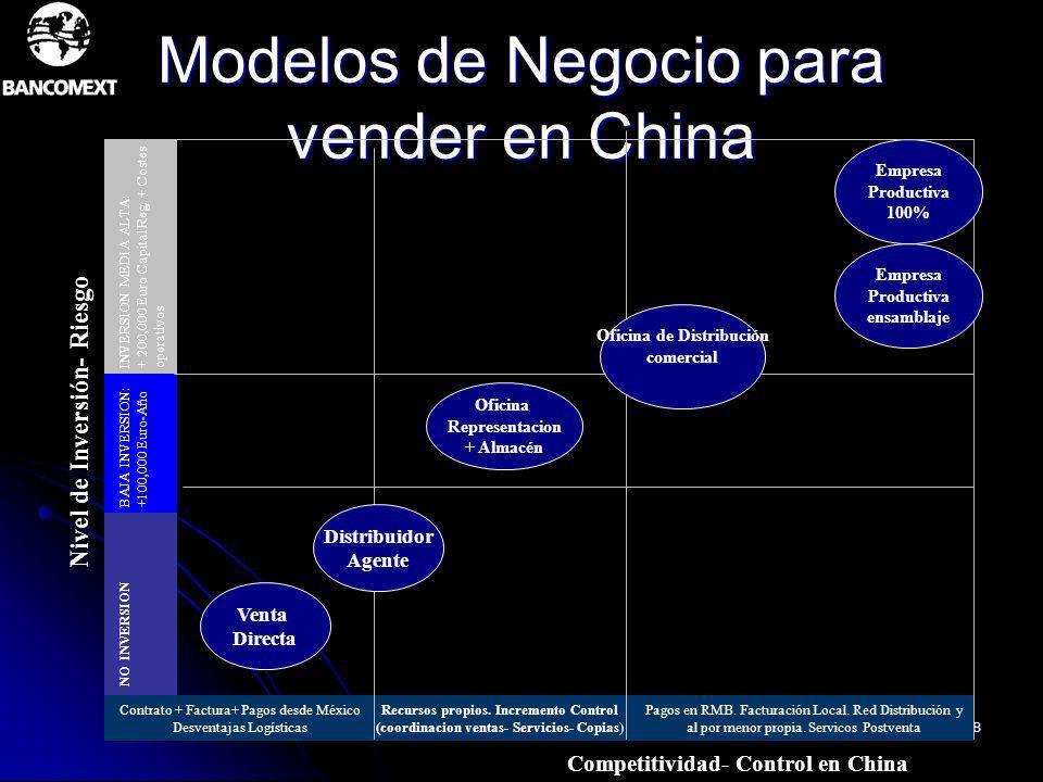 Modelos de Negocio para vender en China