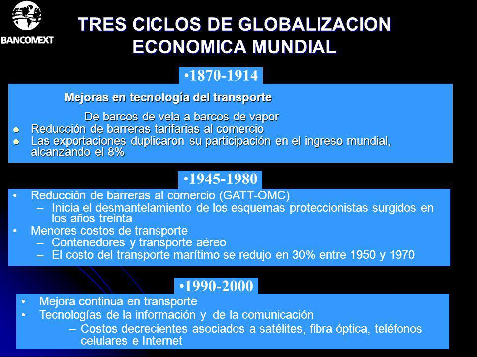 TRES CICLOS DE GLOBALIZACION ECONOMICA MUNDIAL