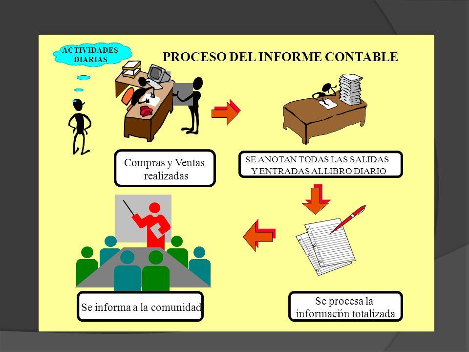 PROCESO DEL INFORME CONTABLE