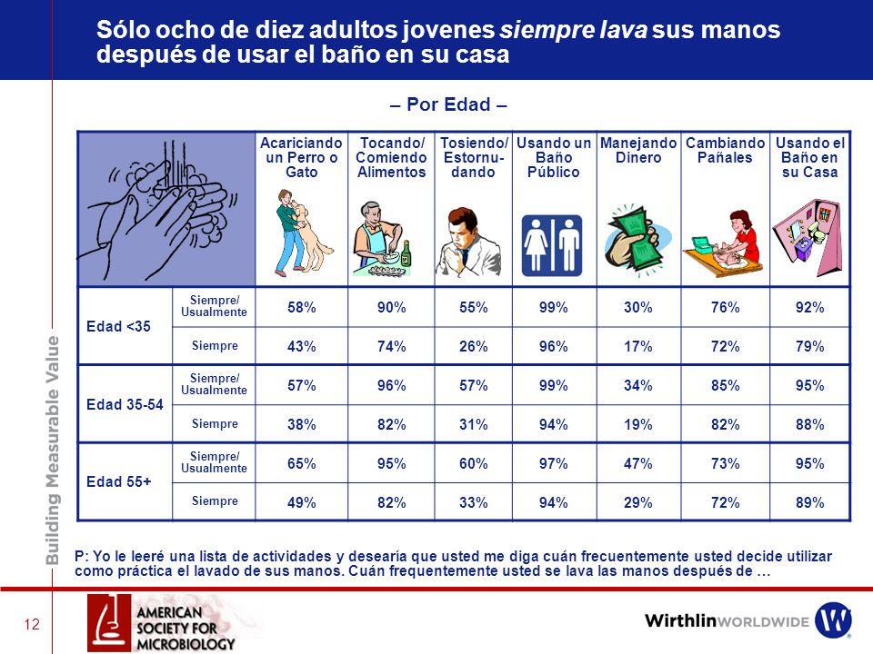 Sólo ocho de diez adultos jovenes siempre lava sus manos después de usar el baño en su casa