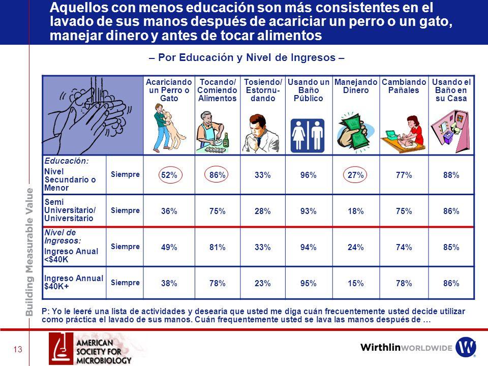 Aquellos con menos educación son más consistentes en el lavado de sus manos después de acariciar un perro o un gato, manejar dinero y antes de tocar alimentos