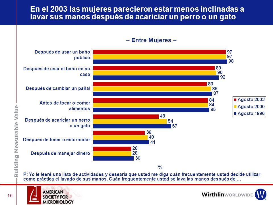 En el 2003 las mujeres parecieron estar menos inclinadas a lavar sus manos después de acariciar un perro o un gato