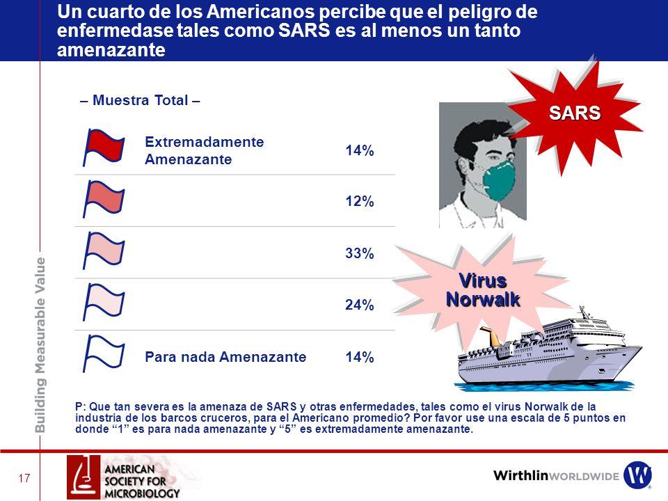 Un cuarto de los Americanos percibe que el peligro de enfermedase tales como SARS es al menos un tanto amenazante