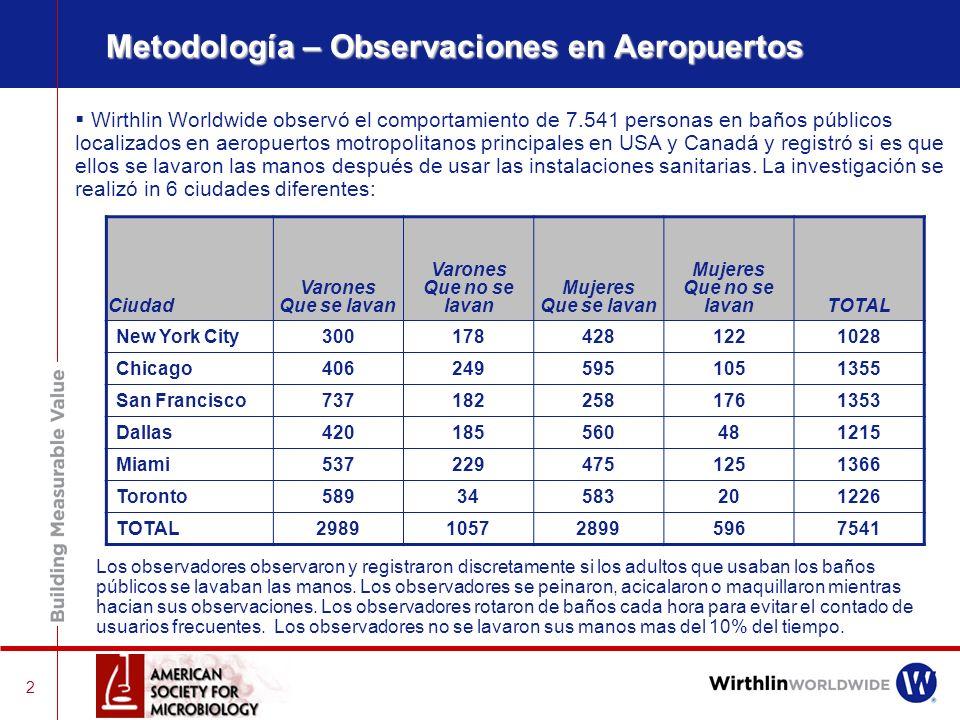 Metodología – Observaciones en Aeropuertos