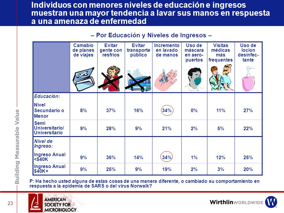 Individuos con menores niveles de educación e ingresos muestran una mayor tendencia a lavar sus manos en respuesta a una amenaza de enfermedad