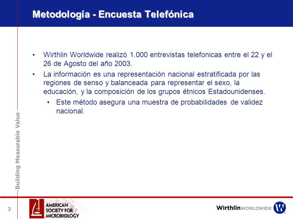 Metodología - Encuesta Telefónica