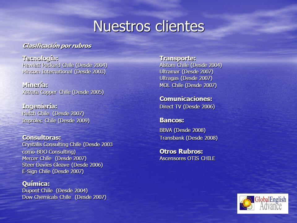 Nuestros clientes BBVA (Desde 2008) Clasificación por rubros