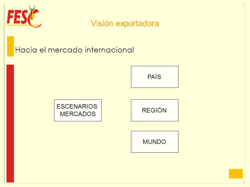 Visión exportadora Hacia el mercado internacional PAÍS ESCENARIOS