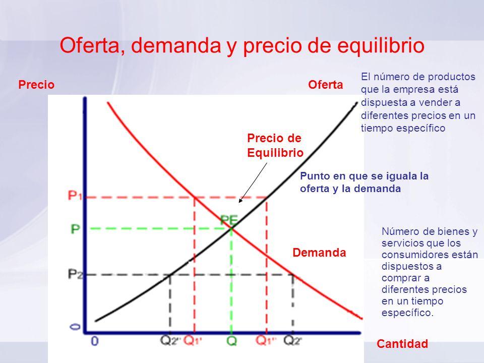 Oferta, demanda y precio de equilibrio