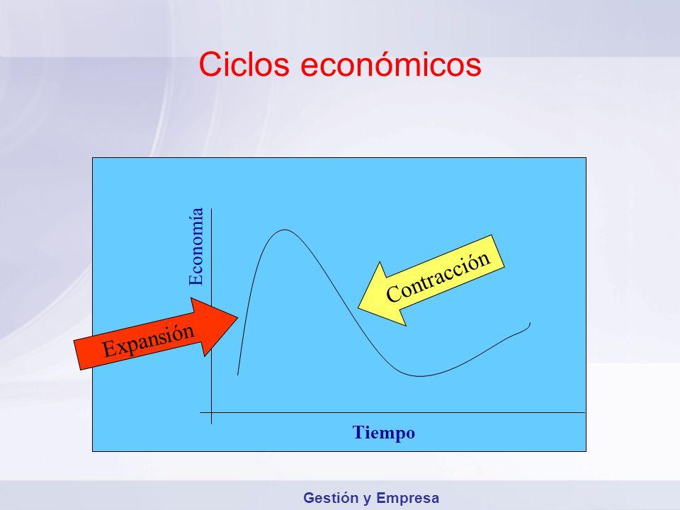 Ciclos económicos Contracción Expansión Economía Tiempo