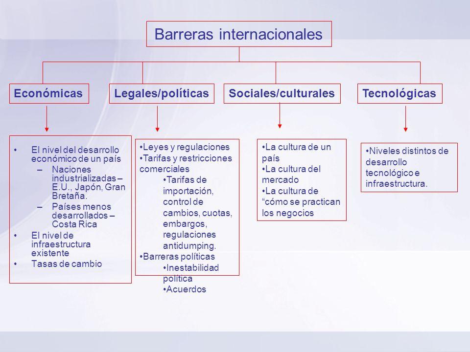 Barreras internacionales