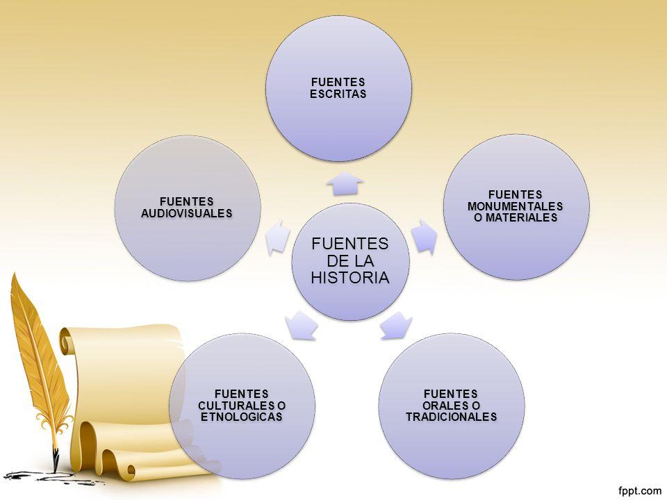 FUENTES MONUMENTALES O MATERIALES FUENTES ORALES O TRADICIONALES