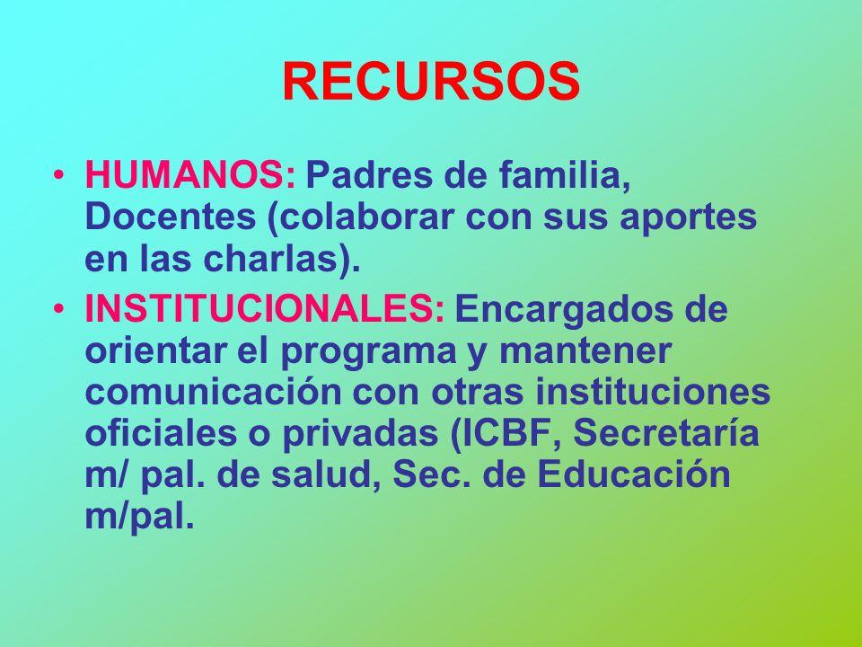RECURSOS HUMANOS: Padres de familia, Docentes (colaborar con sus aportes en las charlas).